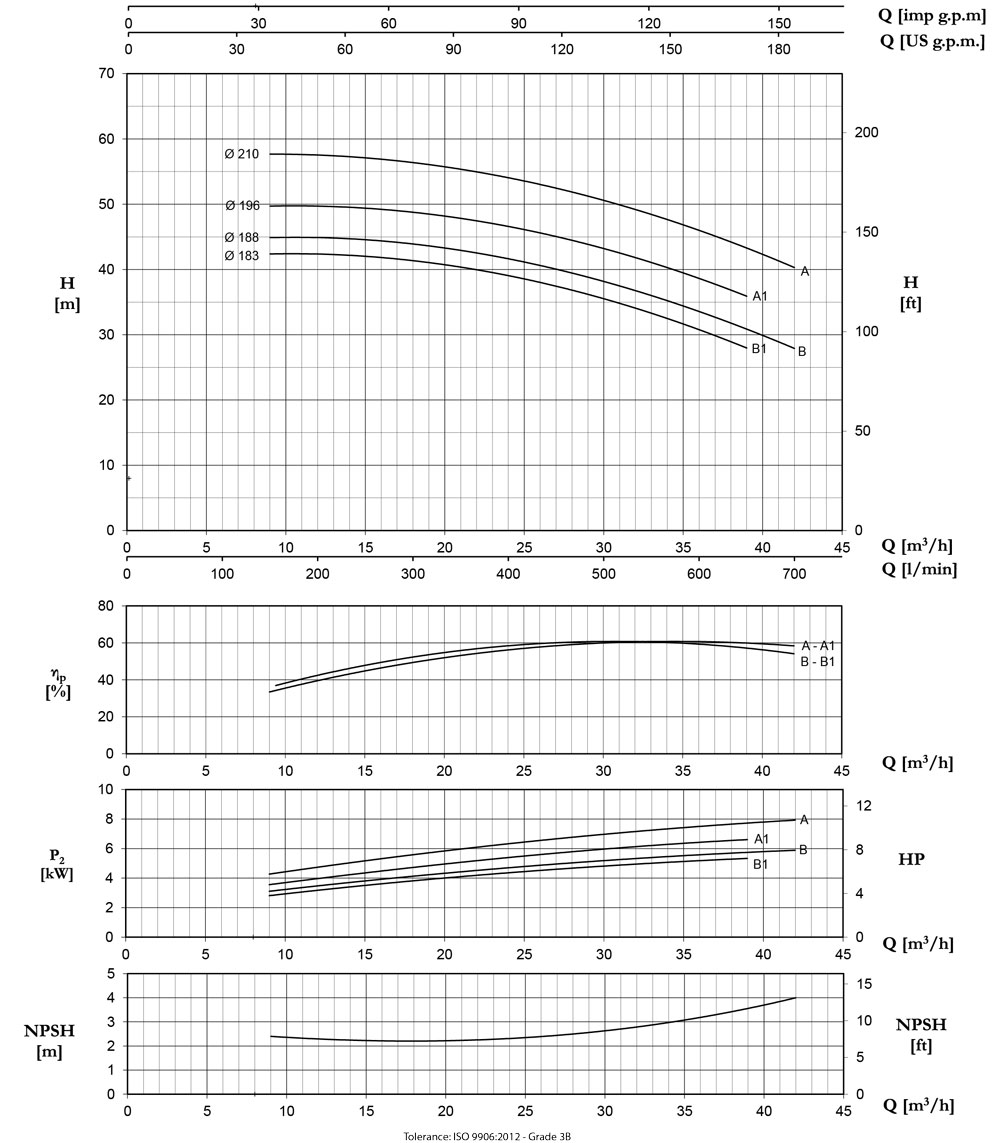 Biểu đồ lưu lượng cột áp Máy bơm nước Pentax CM40-200A