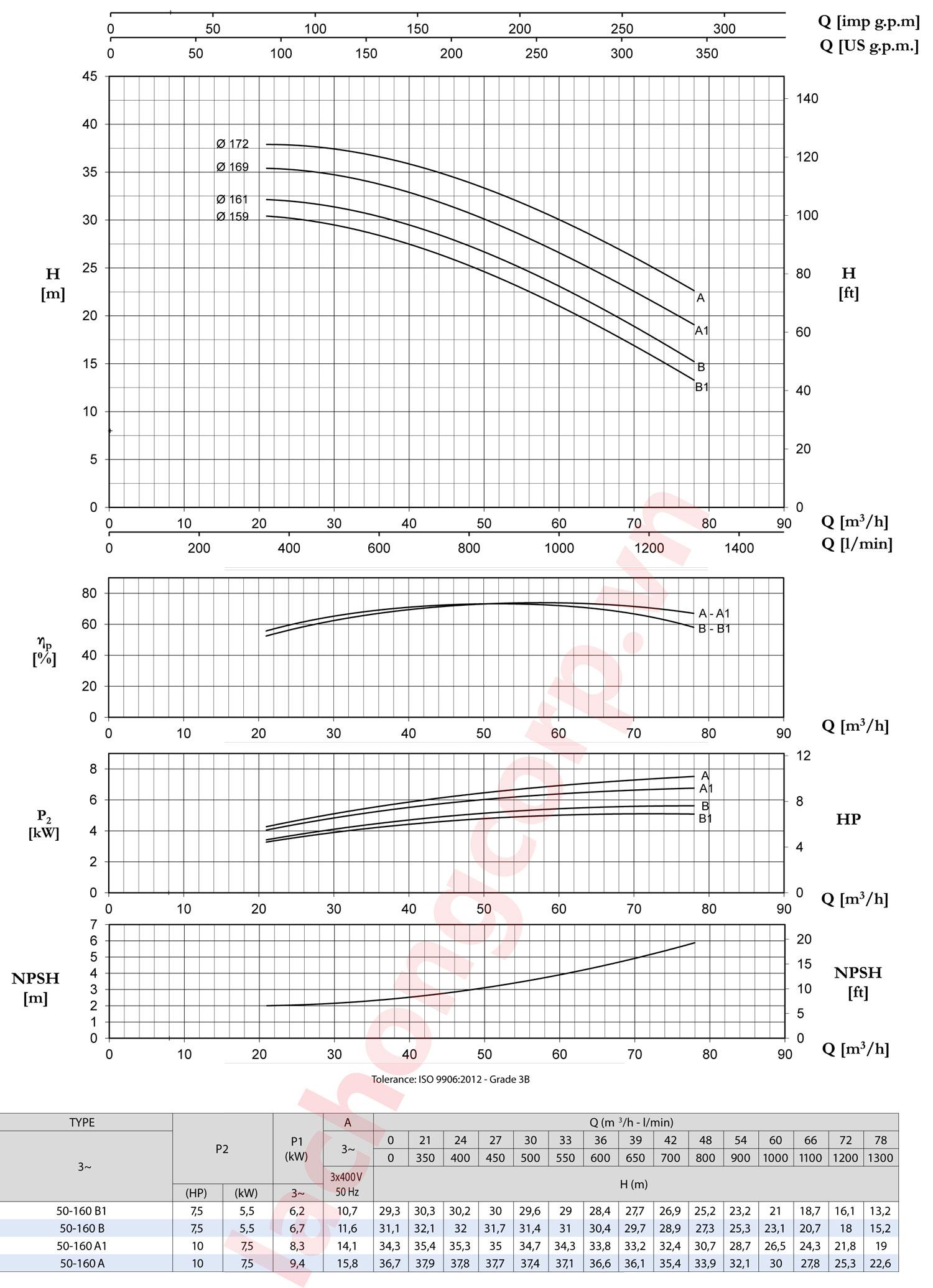 Biểu đồ lưu lượng, cột áp Pentax CM50-160A1