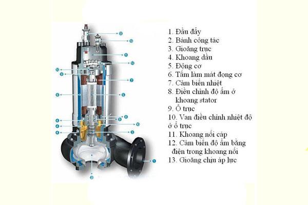 Máy bơm chìm nước thải là gì