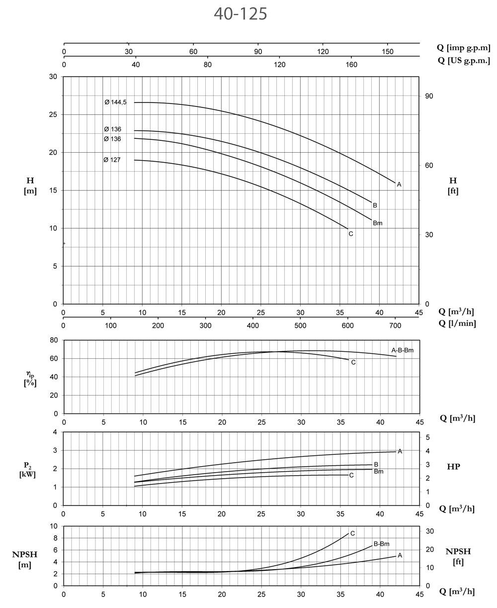 Biểu đồ lưu lượng, cột áp Pentax CM40-125B